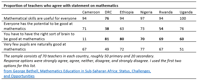 what-do-african-teachers-think-about-math